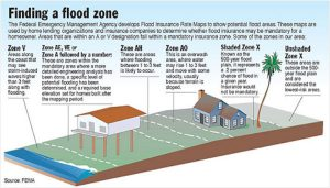 Finding a Flood Zone