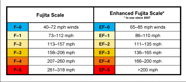 enhanced-fujita-scale for Tornado Damages