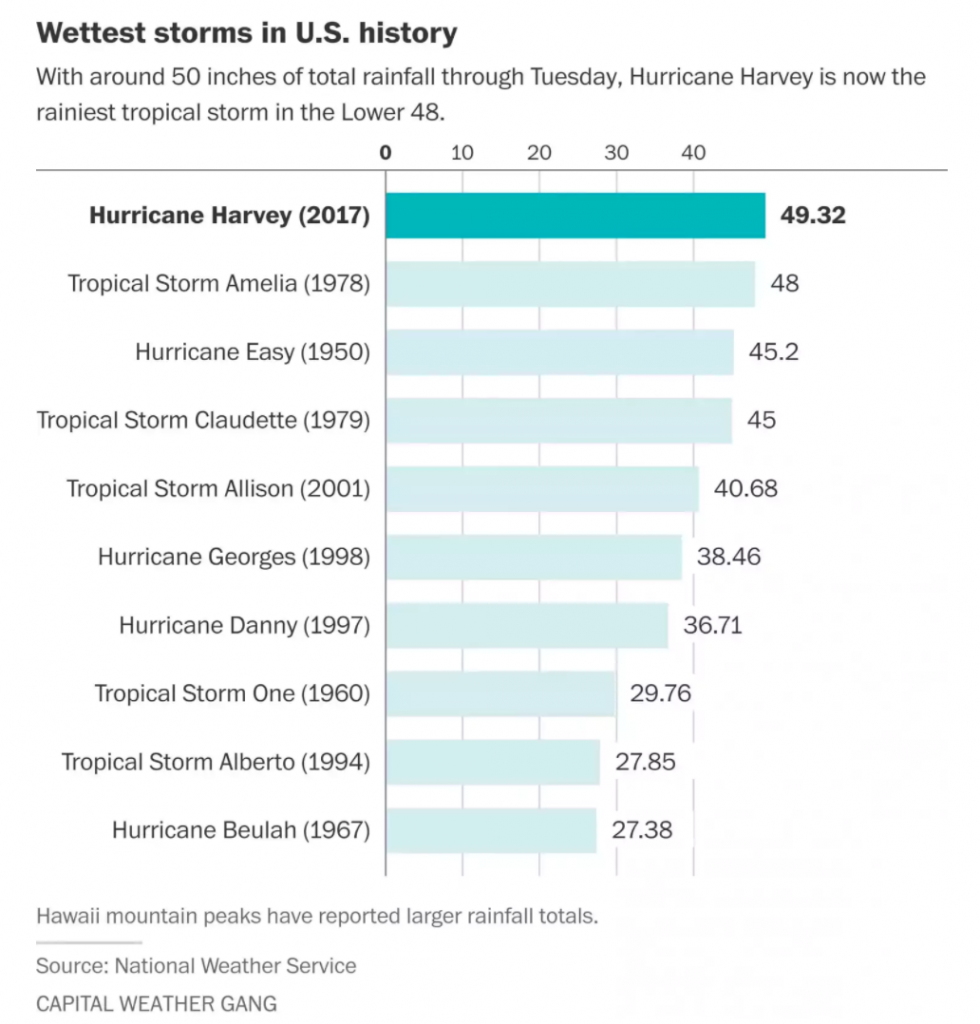 Hurricane Harvey Rain Total Chart