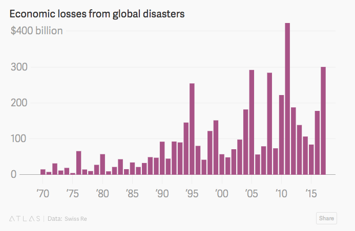 Economic losses from global natural disasters