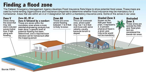 FEMA Flood Zones
